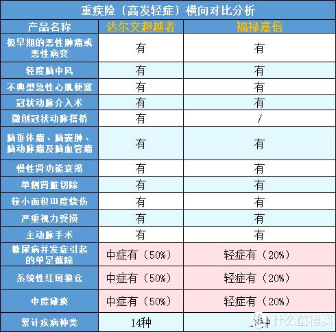 """太平福禄嘉倍测评:升级版后的福禄嘉倍,真的""""加倍""""了吗?"""