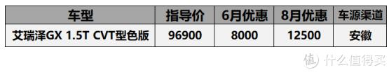 8月20万以内轿车价格汇总:阿特兹优惠3万6,新速腾降价2万5