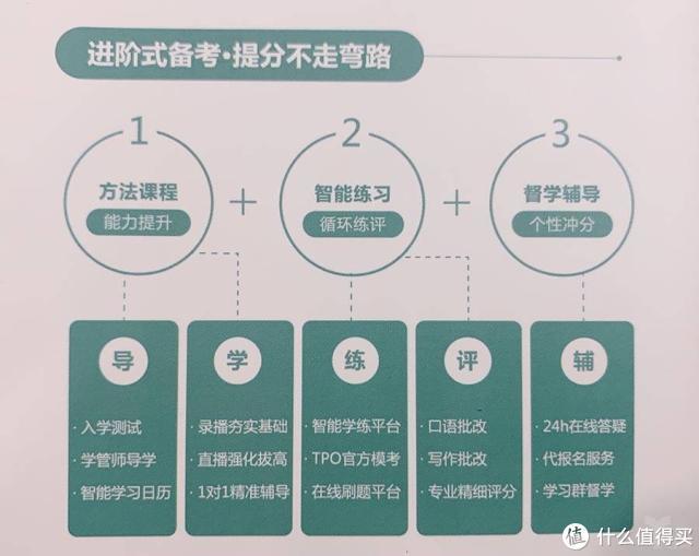 """新东方在线发布""""新东方托福Pro"""",深入布局留学语培赛道内含大陆地区唯一官方授权的正版样题"""