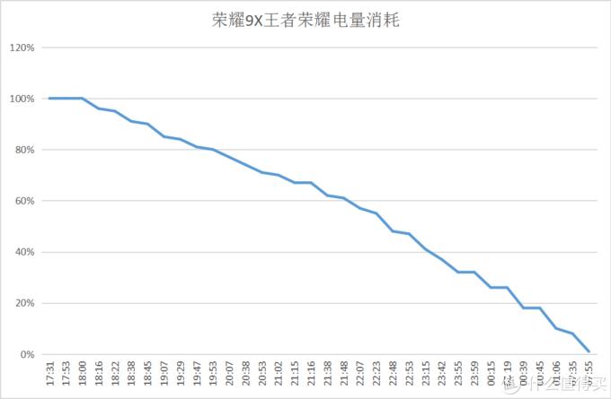 荣耀9X电量极限大挑战:苦练30年的手速也被这台手机玩残了