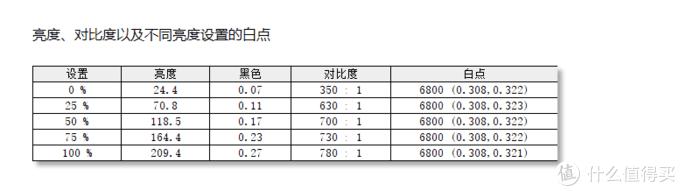 一机两用,100HZ+FreeSync的超宽屏专业显示器优派VP3481