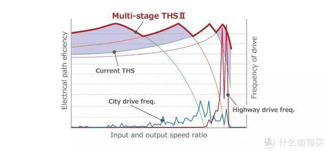 图说雷克萨斯多级混动系统:为LS/LC带来巨大提升