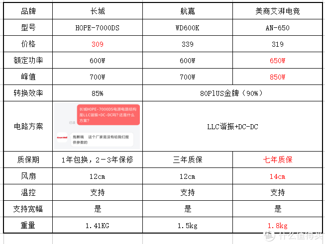 数据来源京东自营商品页介绍+官方客服