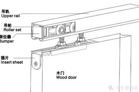 告别达摩克利斯之剑—利用滑轨安装卧室吊装投影机