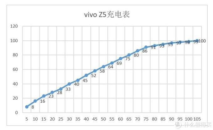 全面均衡ACE中端旗舰,它的短板没想到是这个,vivo Z5全面体验