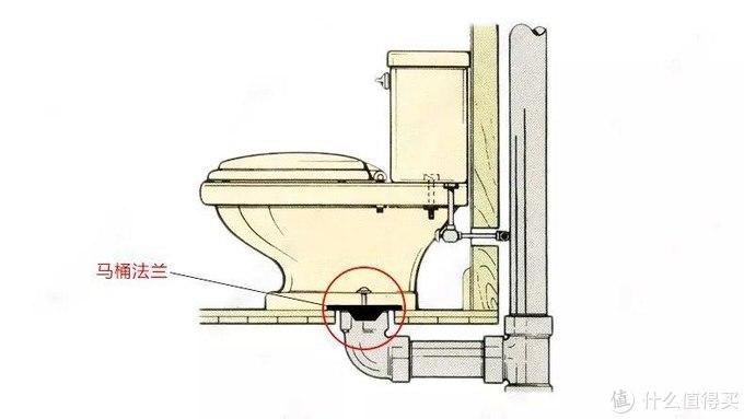 卫生间臭味太重怎么办?收好这份解决方案,还有五个小妙招