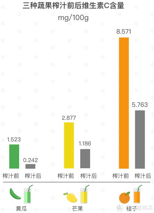 数据来源:《鲜榨果汁维生素 C 损失率分析》