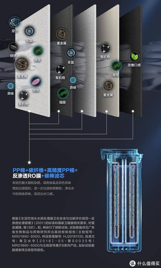 论净水机的必要性:美的阿尔法一体芯净水机 使用评测