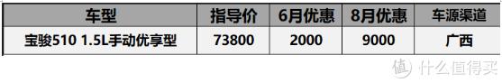8月份20万以内SUV价格汇总:CR-V涨价3000,探界者优惠4万7