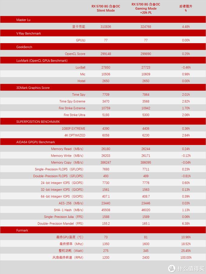 蓝宝石 RX 5700 8GB 白金OC 静音模式与游戏模式+20%PL对比(理论)