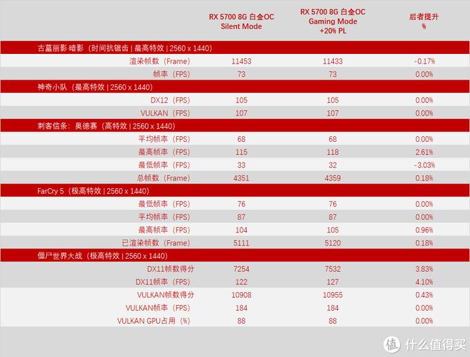 蓝宝石 RX 5700 8GB 白金OC 静音模式与游戏模式+20%PL对比(游戏)