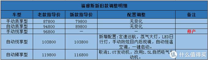 福睿斯:1.5L三缸机能开出2.0L的油耗,性价比再高也卖不过朗逸