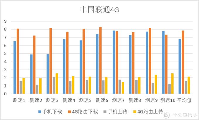 三大运营商于CBD办公区4G网速横评以及4G路由是否值得买?