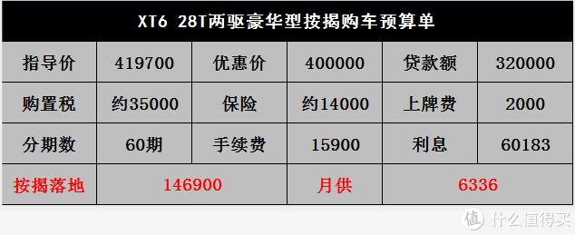 凯迪拉克销售聊XT6:以Q7和X5为竞品,上市一月降两万