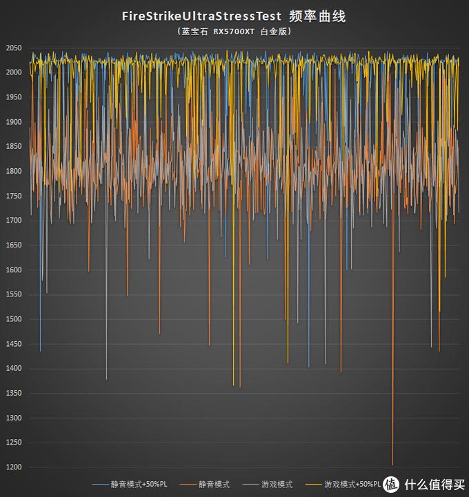RX5700XT有必要解锁注册表吗?蓝宝石RX5700 XT 8G白金测试