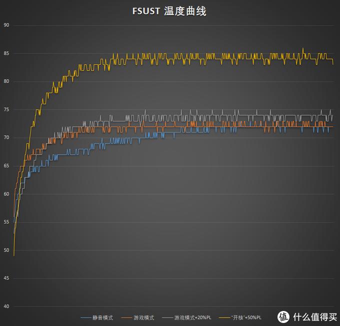 前文FireStrikeUltraStessTest时蓝宝石RX5700 8GB 白金的温度曲线
