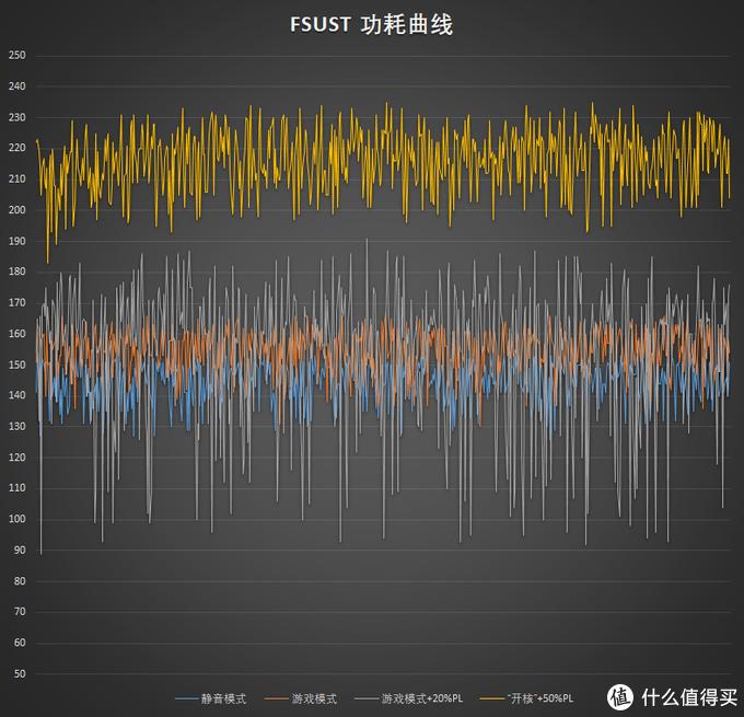 前文FireStrikeUltraStessTest时蓝宝石RX5700 8GB 白金的功耗曲线