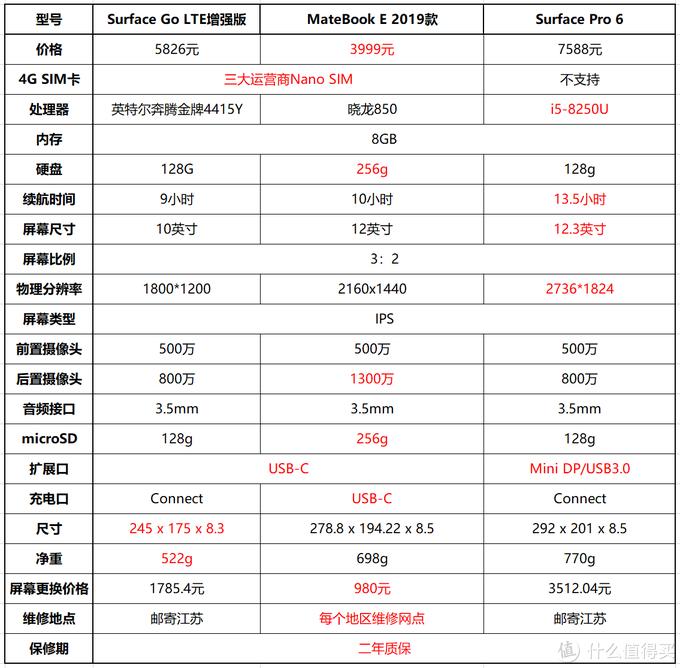 数据来源:京东自营商品页、在线客服、售后电话。