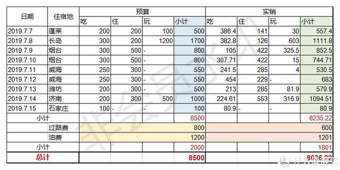 水印把总数挡住了,实际开销总计8036.22,和预算基本持平,还略有结余