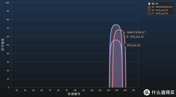 200元的路由器wifi穿墙超过AC66U-B1——360防火墙路由器5pro