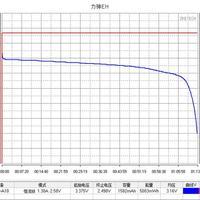 力神LR1865EH 18650电池使用测试(放电|充电)