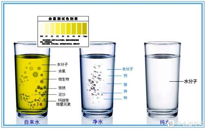 几种水的成分比较