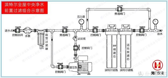 全屋中央净水增压稳压水泵安装示意图