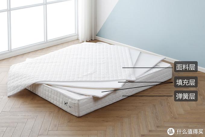 拆席梦思床垫——瑞新:没有填充舒适层的床垫,睡起来是什么感觉?