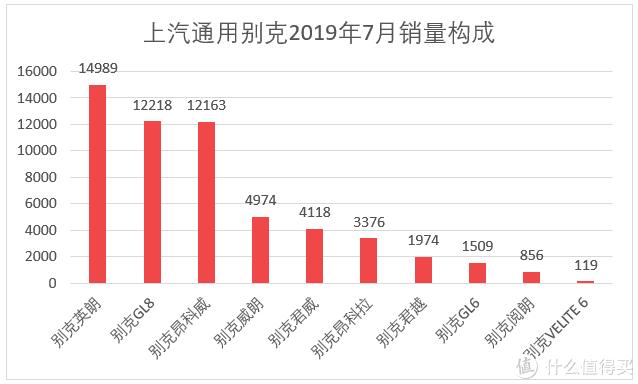车榜单:2019年7月TOP 15汽车厂商销量排行榜