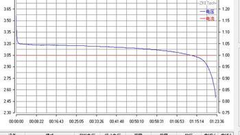 力神LR1865EA 18650电池使用测试(放电|充电)