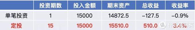从2800→2800点,基金定投居然赚这么多?!