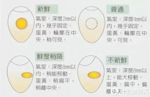 国人最爱的食物鸡蛋,不知道这些冷知识,鸡蛋可就白吃了!