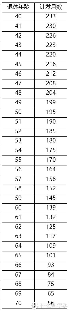 个人养老金账户计发月数表