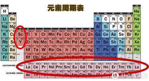 红圈圈出的是稀土元素