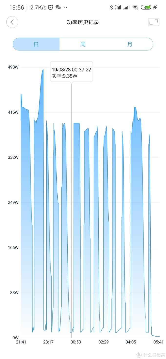空调使用功率图