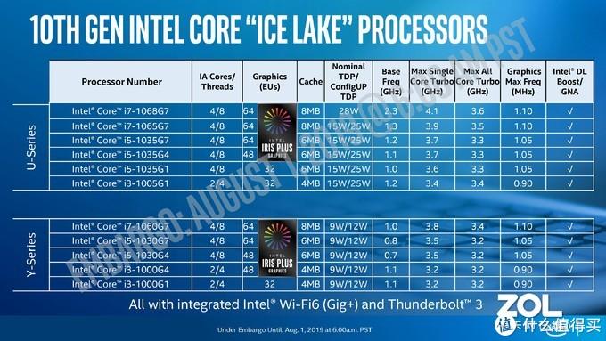 【点评】intel 10代酷睿移动版性能测试(一)—— CometLake-U 4核