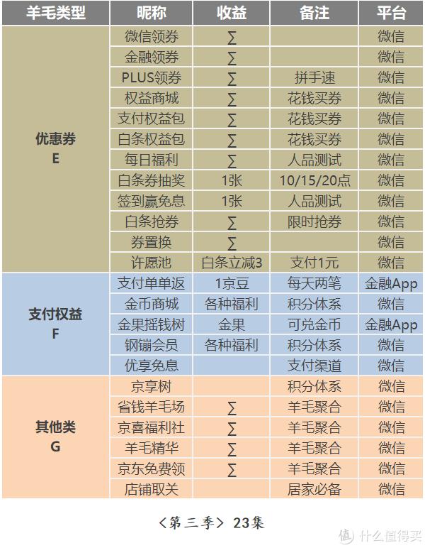 史上最全×京东羊毛地图(链接篇2019)