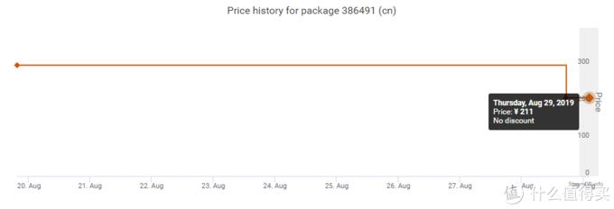 重返游戏:Steam版《战争机器5》大幅降价超80元