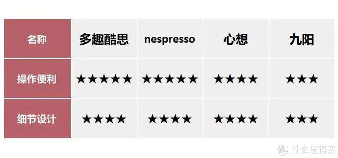 一键咖啡香,网红胶囊咖啡机们的不完全测评报告