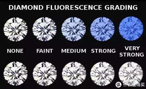 钻石的荧光,无荧光、弱荧光、中荧光、强荧光、极强荧光(从左至右),下面一排为钻石在同等光源下肉眼感官