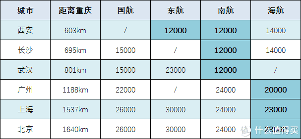 买特价票还是使用里程,怎样飞重庆更划算?