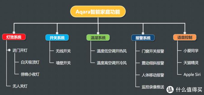 Aqara全屋智能改造思路复盘:人体感应、语音控制、家电联动、监控警戒