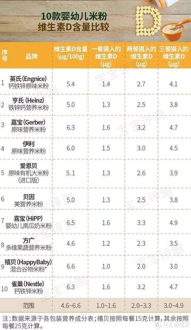 宝宝维生素D产品评测(上):奶粉国标中的维D含量要求太低了!