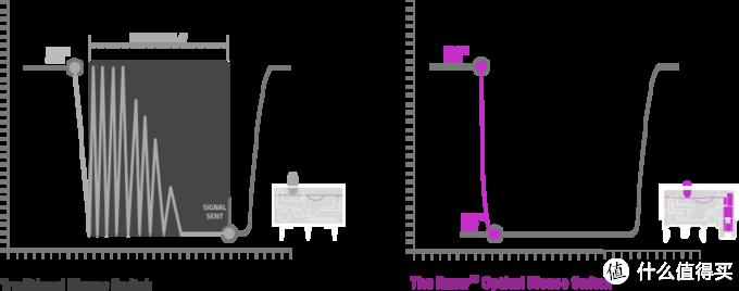 光学微动,仅重69g——雷蛇毒蝰超轻量无打孔电竞鼠标体验
