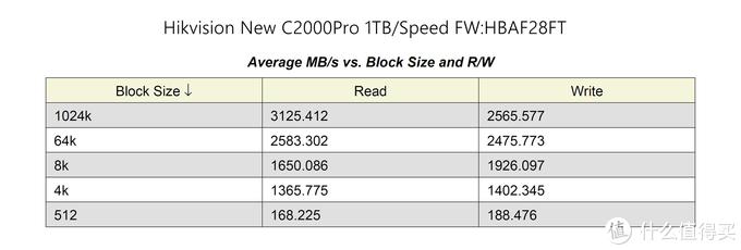 良心大碗肉还是羊头狗肉?900块1TB的新版海康威视C2000Pro 1TB SSD评测