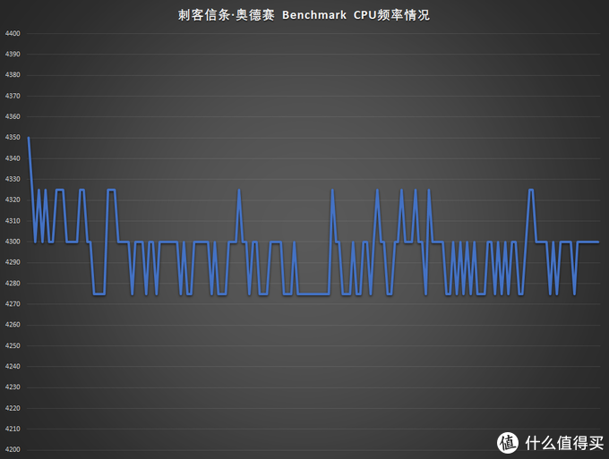 刺客信条·奥德赛 Benchmark中3800x最高达到的频率(8个核心最高频率)为4.35GHz,大部分在4.3GHz附近徘徊