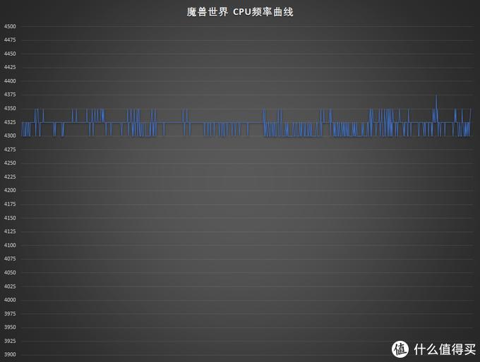 魔兽世界的测试中,3800x频率(8核心最高频率)非常平稳的在4.325GHz附近