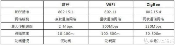 三大物联网协议对比