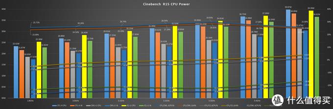 因为测试的ICL最大只有3.5GHz,只能对比到这些