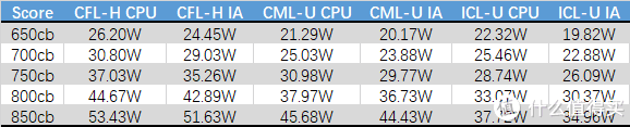 相同跑分下比较不同平台的功耗水平